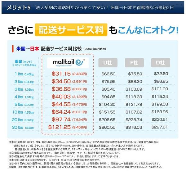 <メリット⑤早くて安い!>  法人契約で最速航空便の海外送料が安い! 米国→日本は出荷から翌日には成田に到着。 首都圏なら最短 2日でお届けします。(通関状況により前後します)